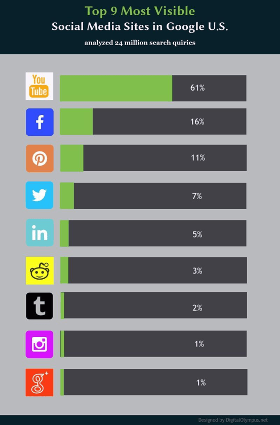 most-visible-social-networks