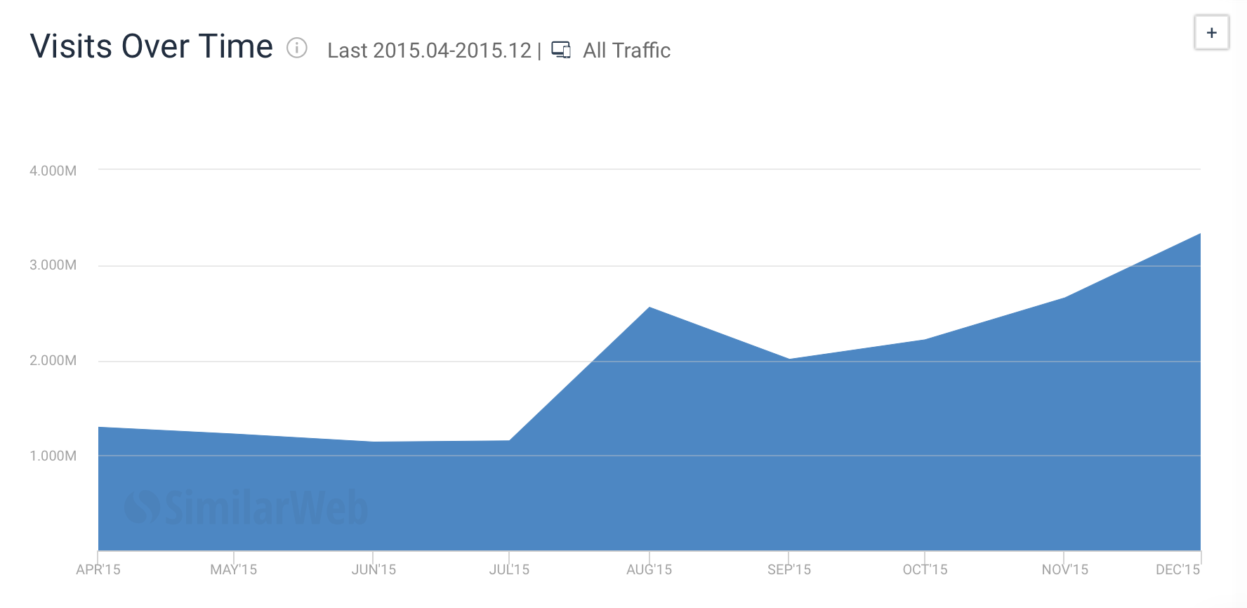 How to build an online community - Inbound stats