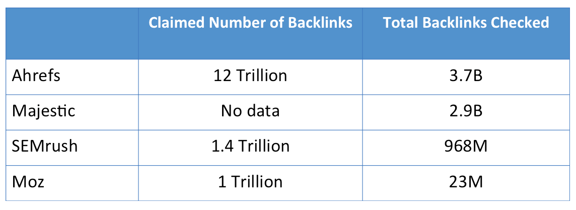 Revealing The Best Backlink Analysis Tool Based on In-depth
