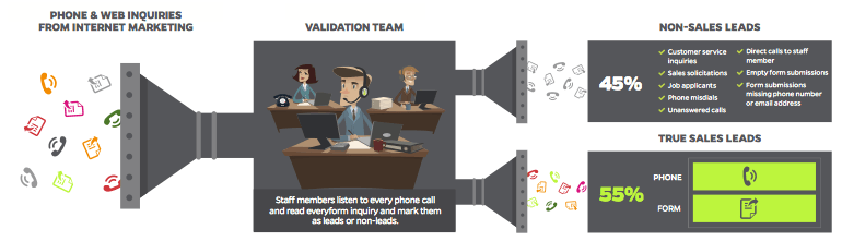 lead-validation