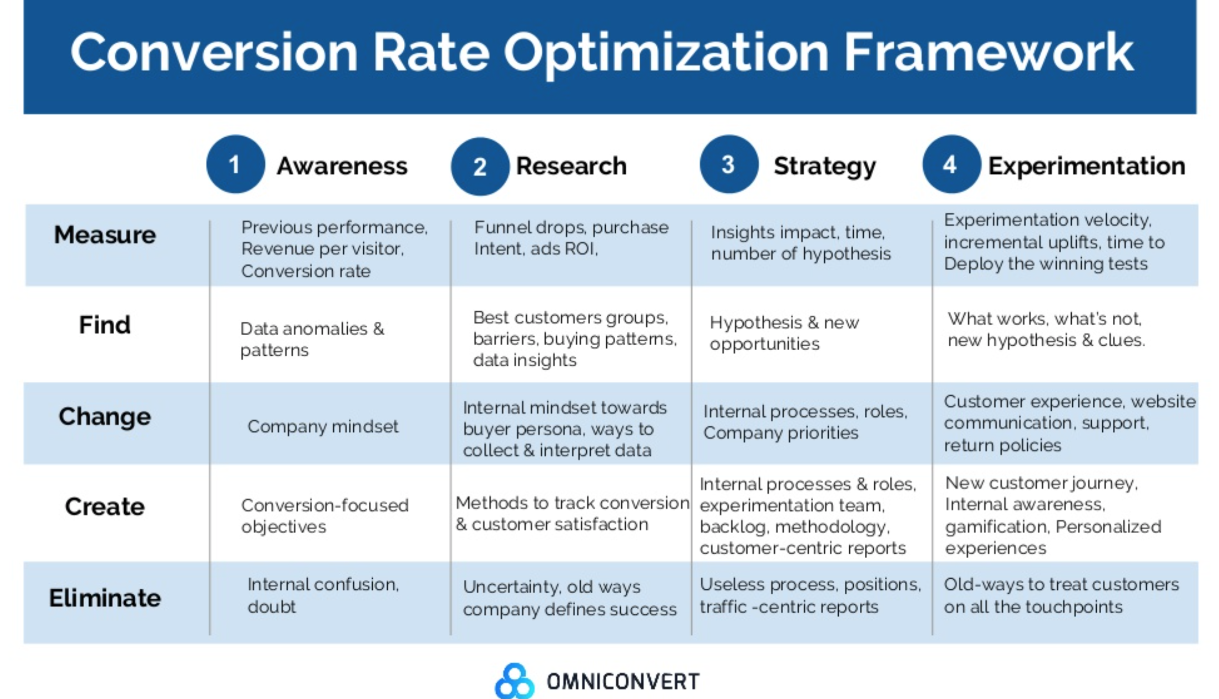 Retention Rate Optimization - CRO framework